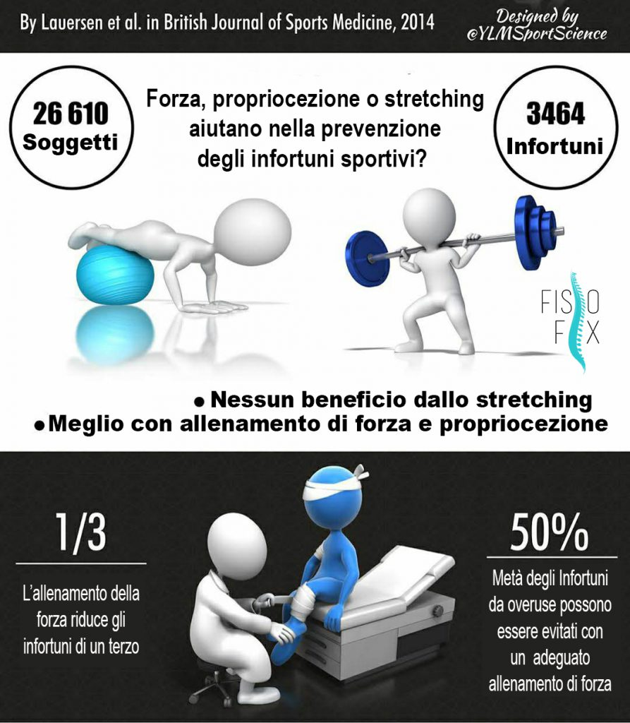 fisioterapia Fisio Fix: Riabilitazione Sportiva a Domicilio Stretching